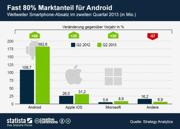 Statista Grafik - Quelle: Strategy Analytics