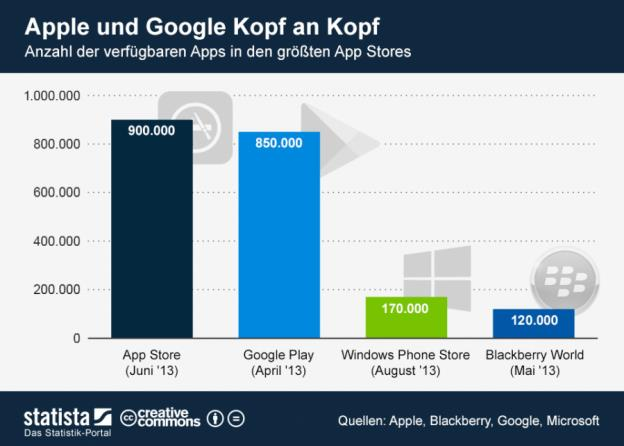 Statista Grafik - Quelle: Apple, Google, Blackberry, Microsoft