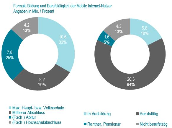 Basis: 42.230 Fälle (=31,77 Mio. Unique Mobile User in der deutschsprachige Wohnbevölkerung in Deutschland ab 14 Jahren), Quelle: AGOF mobile facts 2014-I / plan.net Insights