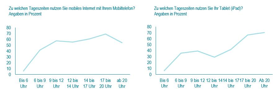 Basis: Deutschland, 2.084 Mitglieder des TFM-Netzwerks bzw. 459 iPad-User im des Netzwerk von TFM-Netzwerks; Quelle: Tomorrow Focus Media, Mobile Effects 2013-II und 2014-I / plan.net Insights